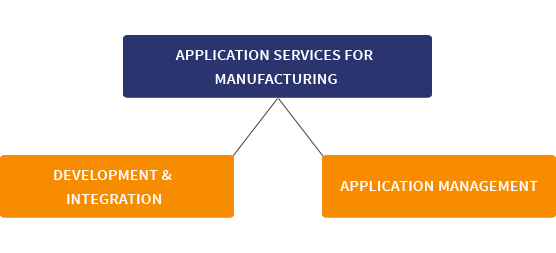 Application Services for manufacturing